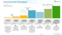 CAD Support pack Profi
